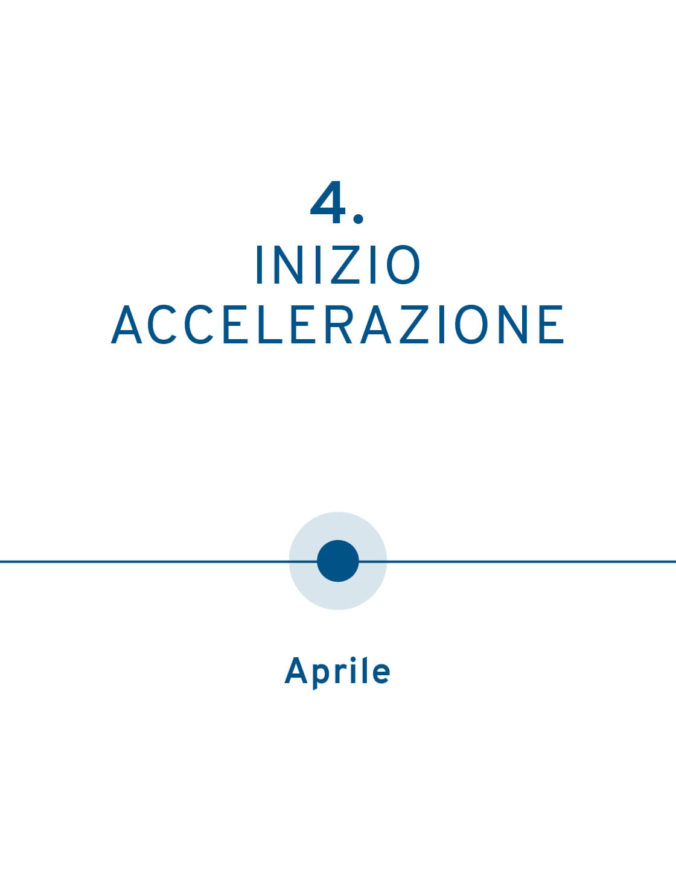 Timeline aprile mobile