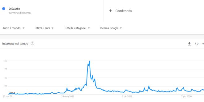 Dati cronologia dei prezzi Ethereum - Investing.com
