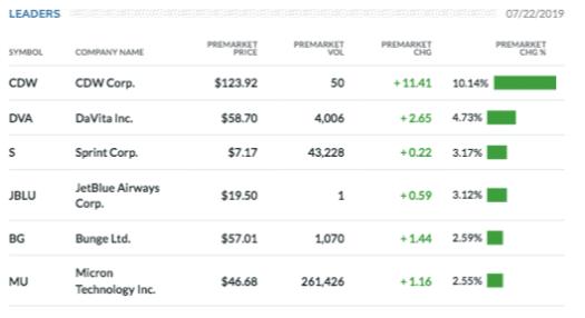 Buy Target Corp stock & View ($TGT) Share Price on eToro