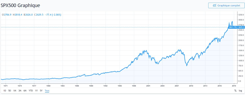 grahique s&px500, investir en bourse, bourse américaine, comment investeur en bourse, jouer en bourse