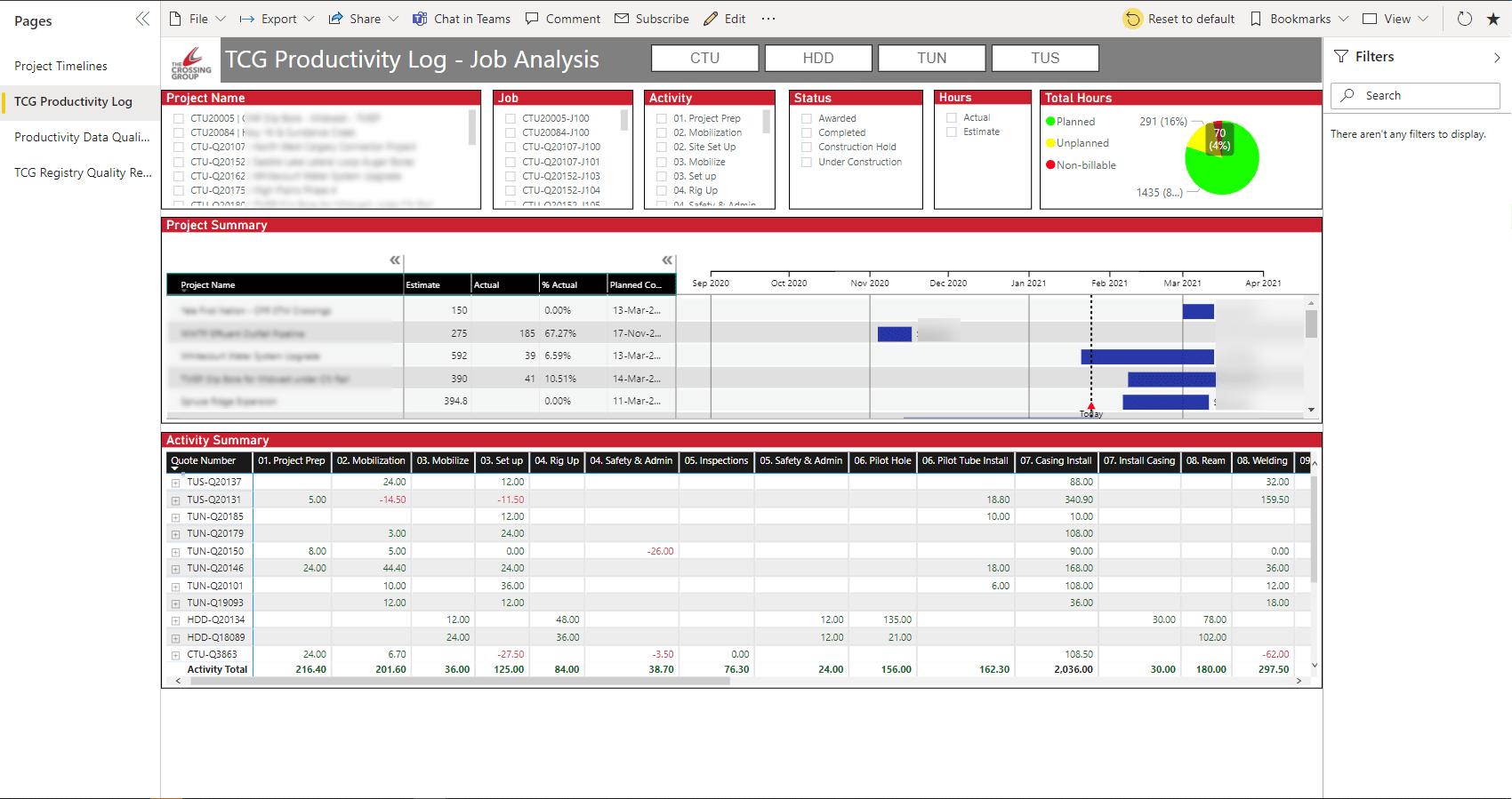 Power BI - Job Analysis example