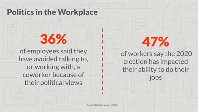 Politics in the Workplace Statistics