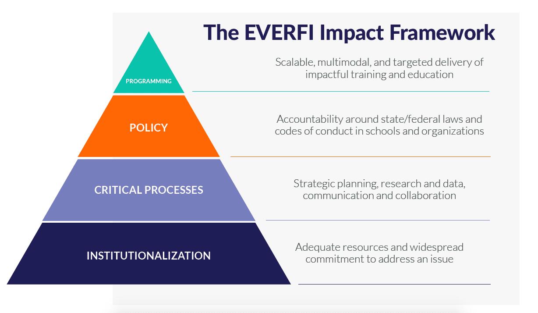 SEL Framework