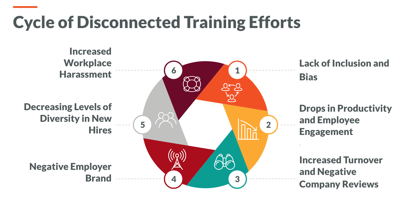 Cycle of Disconnected Training