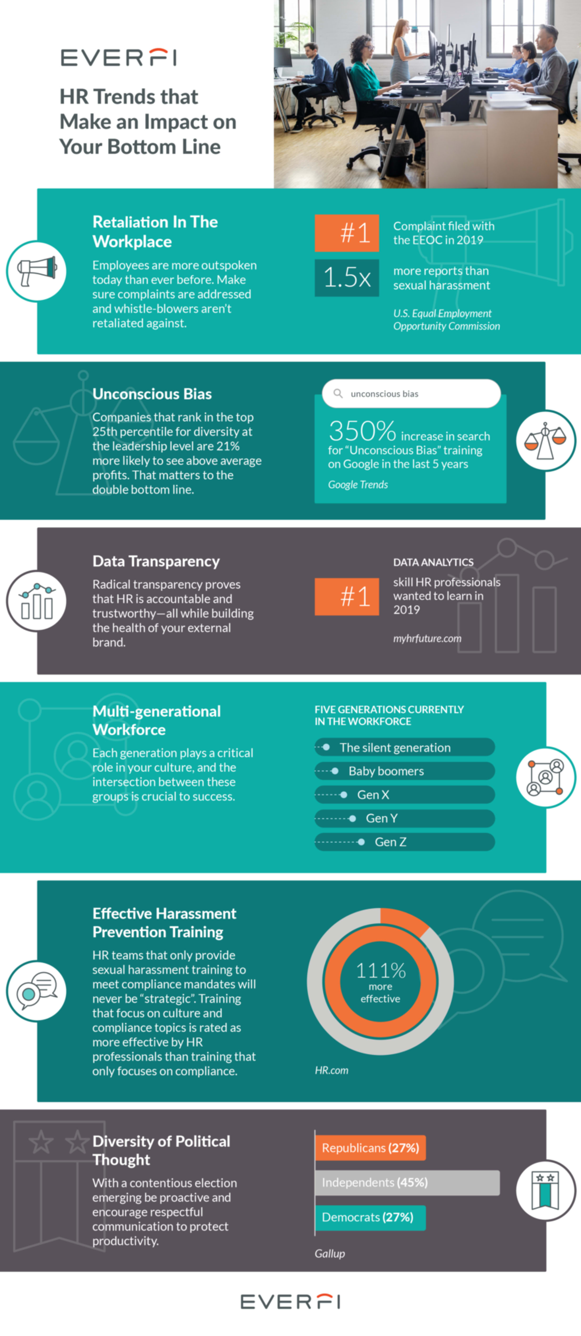 2020 Employee Experience Trends Infographic