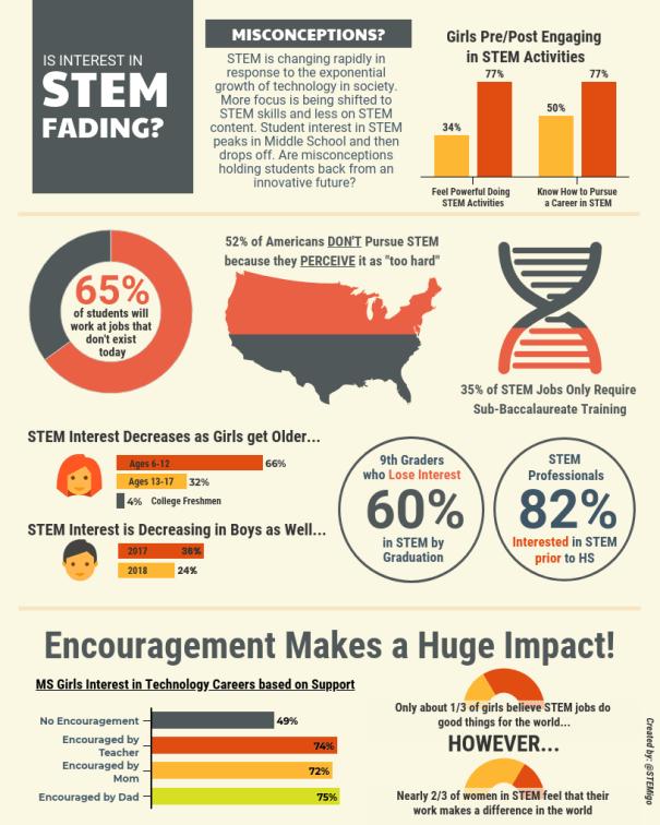 STEM Student Interest Infographic | EVERFI K12