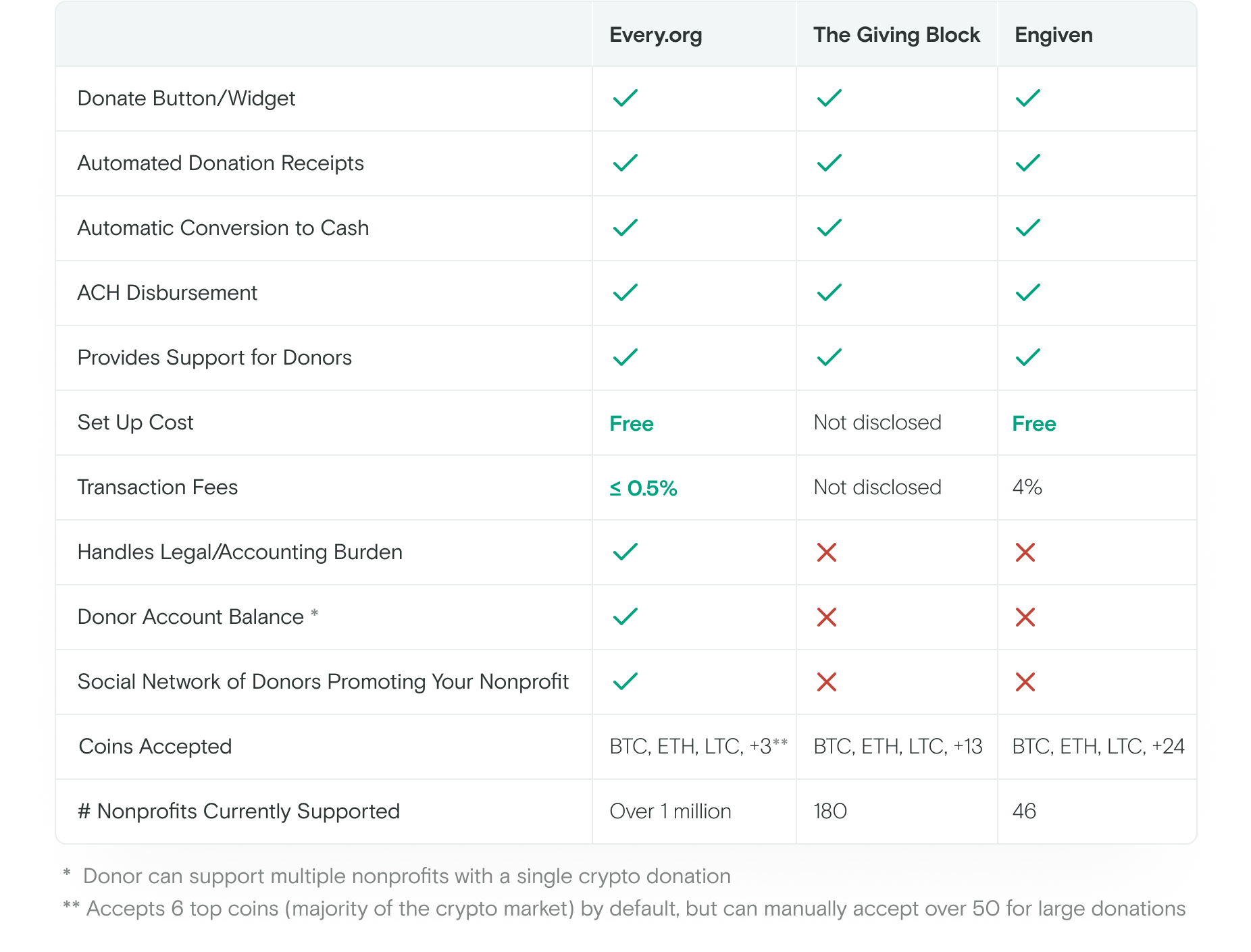 Comparison chart between Every.org, The Giving Block, and Engiven