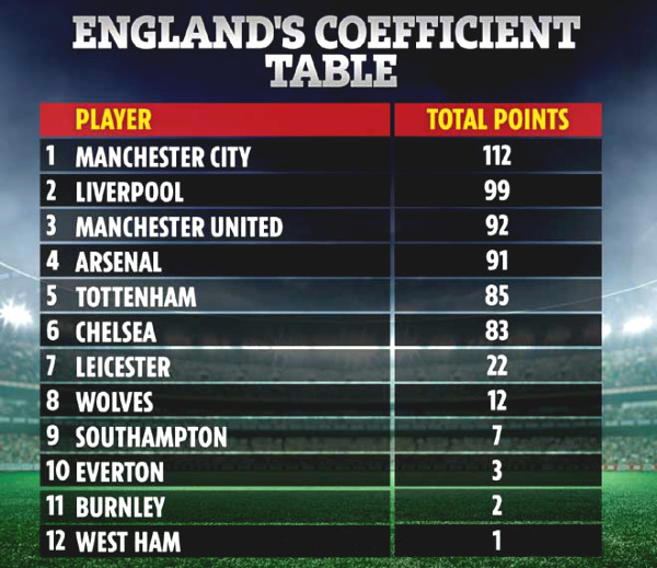Real damage Arsenal ranks 9th Premiership Cup still attend if canceled solution C1