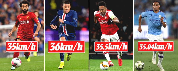 """Top 10 """"holy speed"""" in Football: Mbappe number 1, Salah cannot event make it to top 5"""
