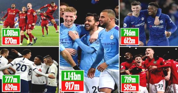 "6 Premier League giants got ""broken face"", 6 MU stars get super discount shockingly"