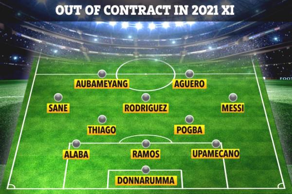 Pogba alongside Messi, Aguero: Lineup super