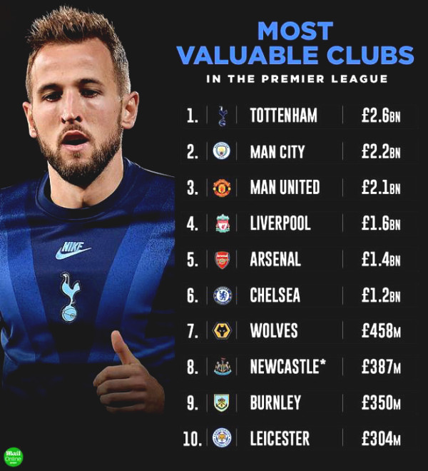 Tottenham took the MU - Manchester City Premier League's richest, without selling Harry Kane