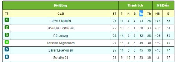 16/5 anxious round 26 Bundesliga: Bayern Munich bravado, Haaland wait