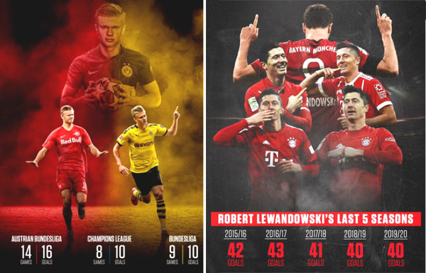 "Bundesliga brightest stars: Haaland, Lewandowski parring ""strange bird"""
