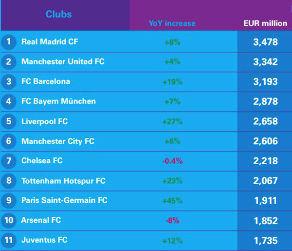MU is 2nd richest in the world, Liverpool leap value but still far behind