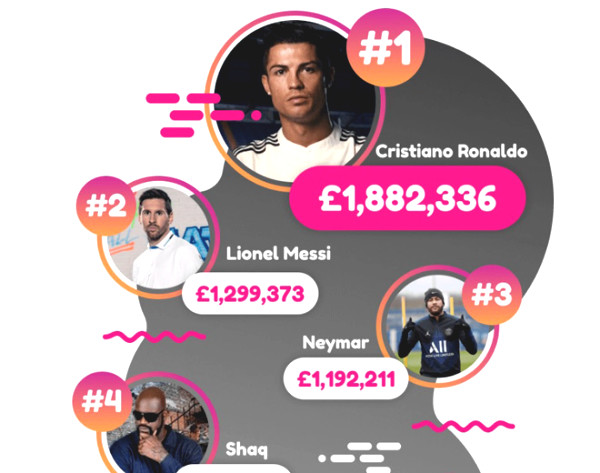 Ronaldo is the best money earner during Covid-19 time: Messi-Neymar cannot follow at all