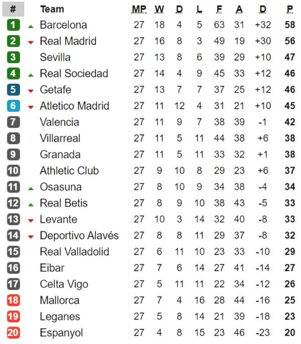 La Liga back furiously:
