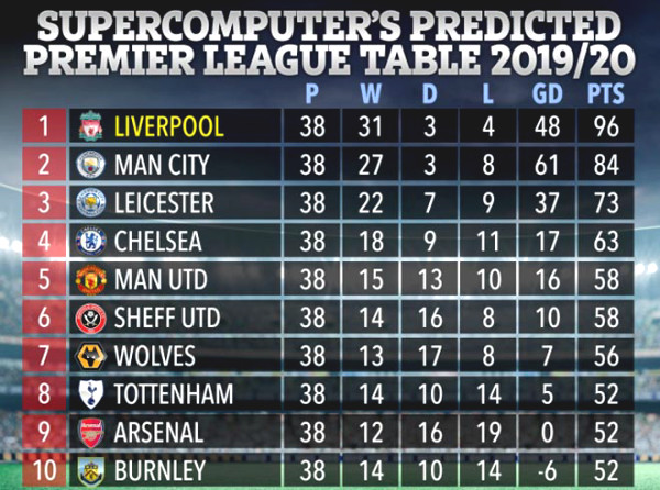 Supercomputer predicts shock: MU for 13 points / 9 ball, is projected C1 Cup it?