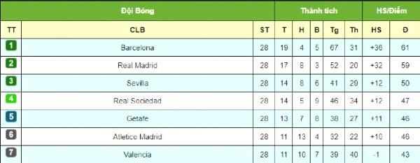 Spotlight 28 La Liga: Barca Messi trust
