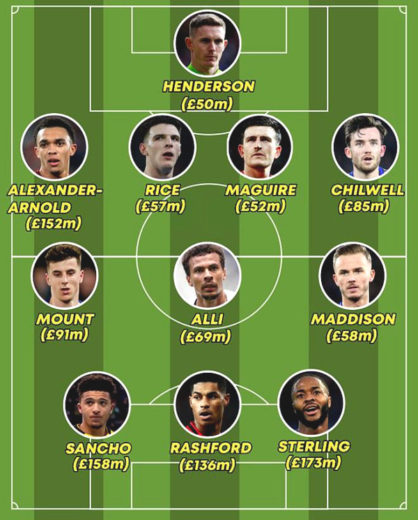 """England at Euro 2021: Screaming at the lineup of £1bn, City star is  """"unmatched"""""""