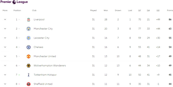 Tensions charts Top 4 Premier League: Chelsea over Manchester United a few points?
