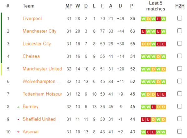 Extreme hot standings Premier League: Manchester United pressed top 4, Chelsea have to worry why?