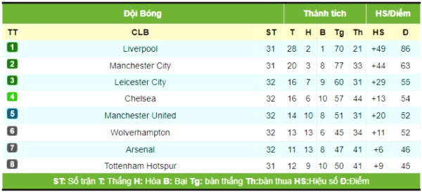 Choking chart Premiership: Chelsea lost to shock, MU when accounting for the top 4?