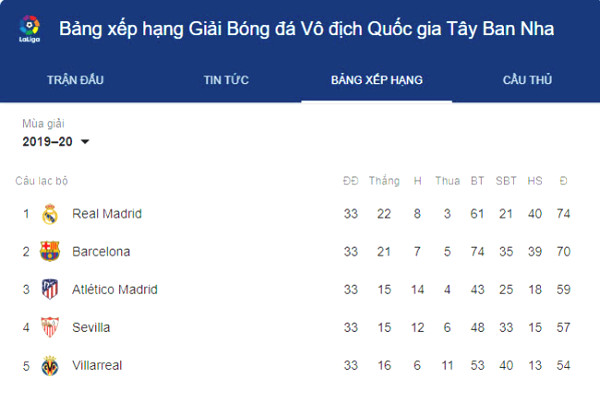 La Liga standings choking: Real Madrid storm through, than Barcelona the points?