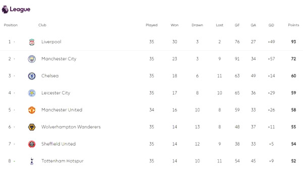 Fiery Premiership standings: Leicester lost the carpet, MU in the top 3 tonight?