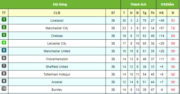 Prediction 36 Premier League: Manchester United into the top four, choking Chelsea met