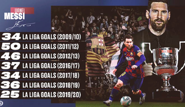 La Liga is about to ebd: Messi broke record for consolation, Real acquires individual titles