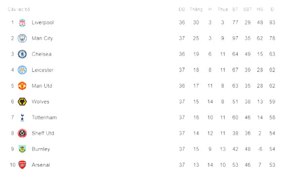 Hot standings Premier League: Arsenal lost to shock also for European door?