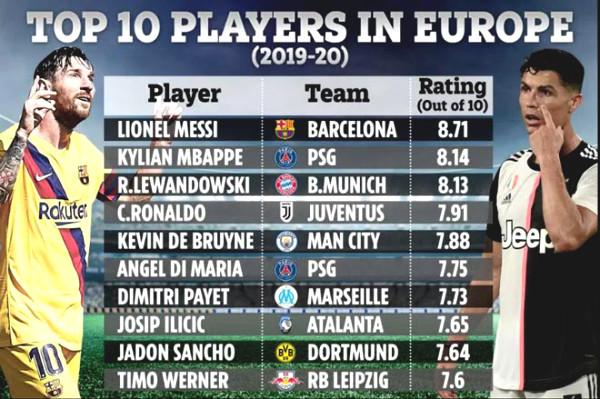 Statistics speak: Best European Messi, Ronaldo few minutes?