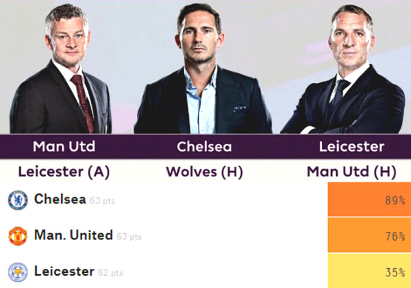 Breath-taking MU race for Premier League top 4: What is computer prediction like?