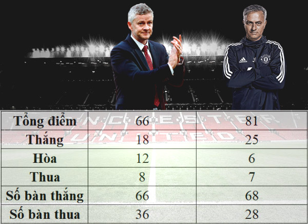 Controversy MU: Solskjaer reached Top 3 or Mourinho won runners, which one is more outstanding?