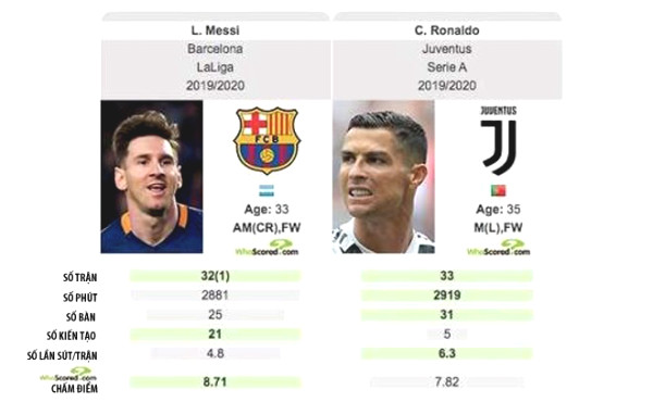 Fiery Ronaldo - Messi eve of the Champions League: Who better than who?