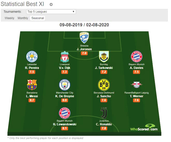 The best team in Europe: Seamless superstar billion, Messi - Ronaldo closely