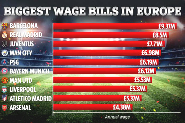 Top 10 highest-paid European Clubs: MU is No. 7, which team is No. 1?