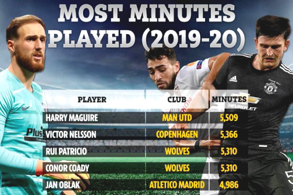 Maguire statistics reveal the world number 1