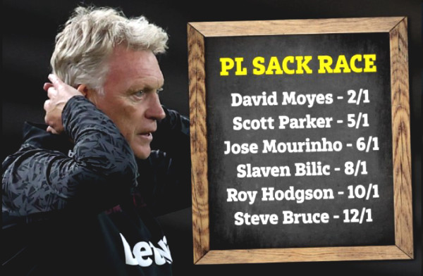 Top coaches who can easily be fired at Premier League: Surprising Mourinho, whre is Solskjaer?