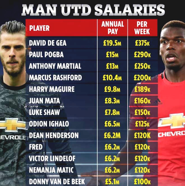 Payroll at MU is revealed: De Gea salary is 4 times more than Fernandes