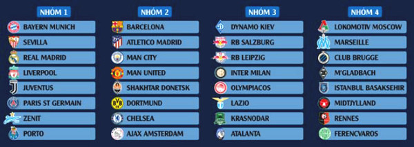 Direct draw C1 Cup first round: Manchester United, Manchester City, Barcelona breathless fear Bayern