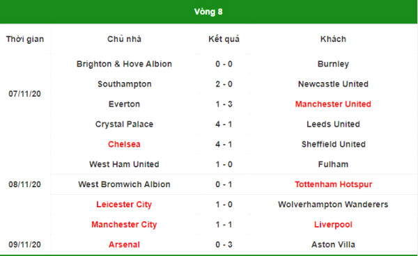 Hot spots within 8 Premier League: Manchester United revival, Liverpool met bite