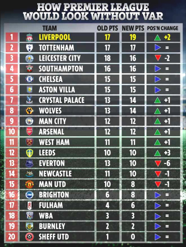 Premier League standing is crazy without VAR: Which team is No. 1, where is MU?