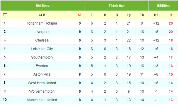 Hot spots round 9 Premier League: Tottenham set up with 6 years, Liverpool welcomes the record