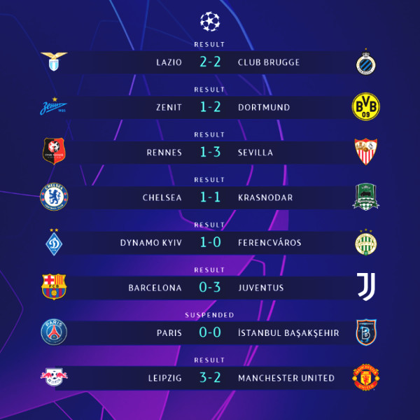 12 first teams to win the ticket to Knock-out of Champions League