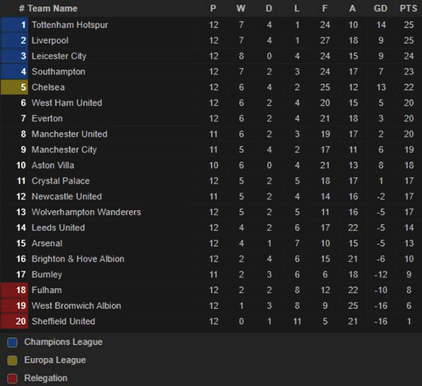 """Extremely hot Premier League standing: """"Big 6"""" all failed, which team will benefit?"""