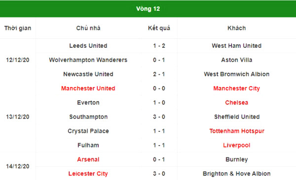 Stunned around the 12th Premier League: