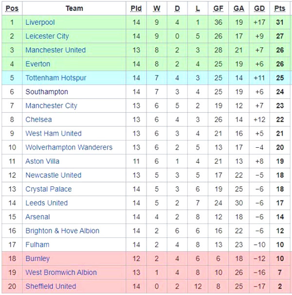 Premier League standing: Mu big victory get them to 3rd place, which position does Tottenham drop to ?