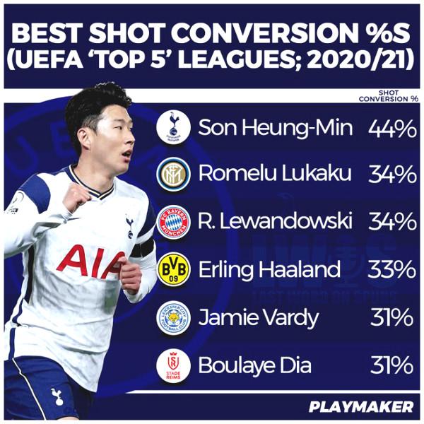 Son Heung Min is Europe's best finishing striker, shame on Ronaldo - Messi